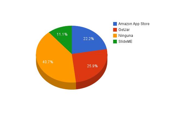 Resultados de la encuesta sobre marketplaces