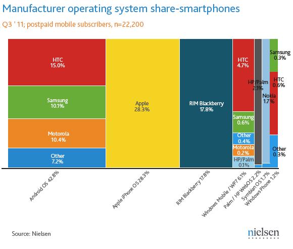 Cuota de mercado de smartphones en USA