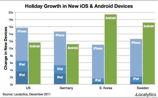 Crecimiento de Android comparado con iOS