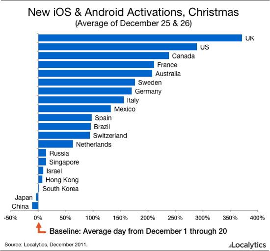 Crecimiento de Android e iOS en vacaciones navideñas