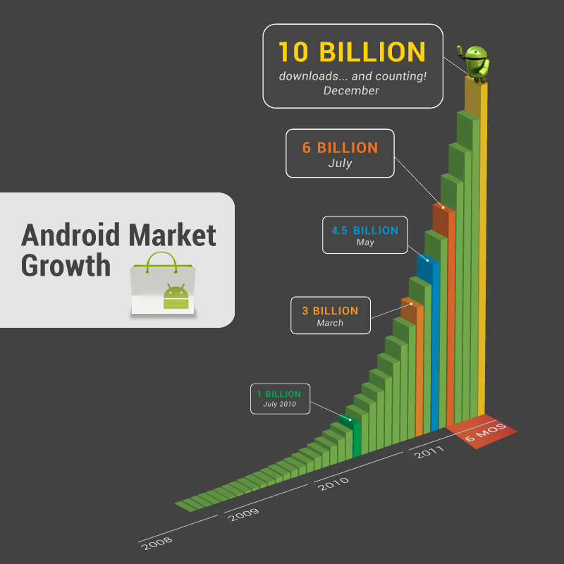 Android Market 10 billones