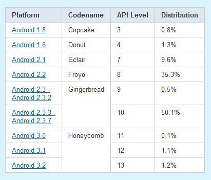 Tabla con plataformas Android