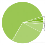 Ice Cream Sandwich ejecutándose en el 1,6 % de los dispositivos Android