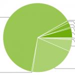Ice Cream Sandwich llega al 5% de los móviles con Android