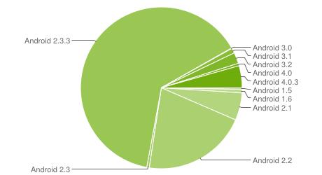 Estadísticas Android Abril 2012