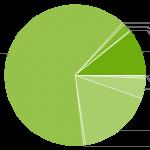 Ice Cream Sandwich ya está presente en casi el 11% de los dispositivos