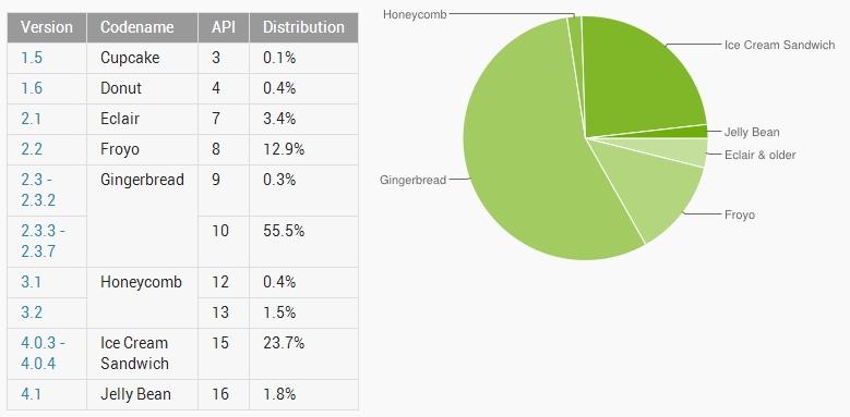 Estadísticas Android Septiembre